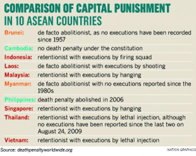 the death penalty in thailand The thai authorities must recognisae that the death penalty has no place in any criminal justice system and halt any plans to carry out further executions, said amnesty international, a month after the state carried out its first execution in almost nine years.